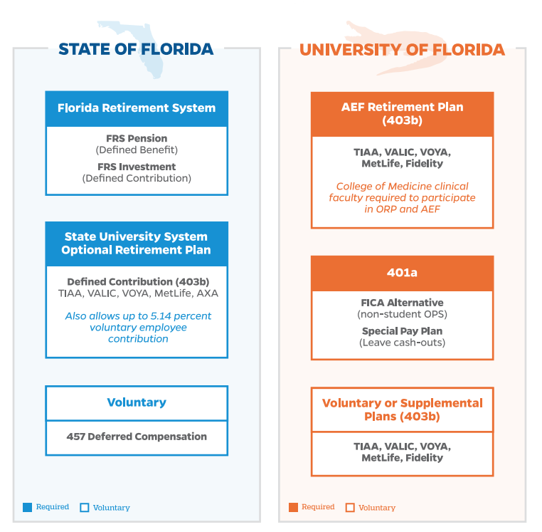 State of Florida vs UF plans